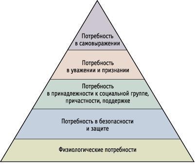 «Пирамида потребностей»,